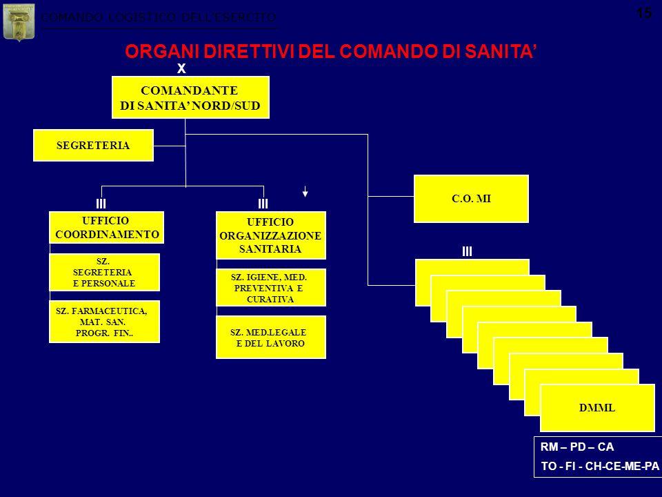 COMANDO LOGISTICO DELLESERCITO 15 DMML COMANDANTE DI SANITA NORD/SUD X ORGANI DIRETTIVI DEL COMANDO DI SANITA UFFICIO COORDINAMENTO III SEGRETERIA UFF