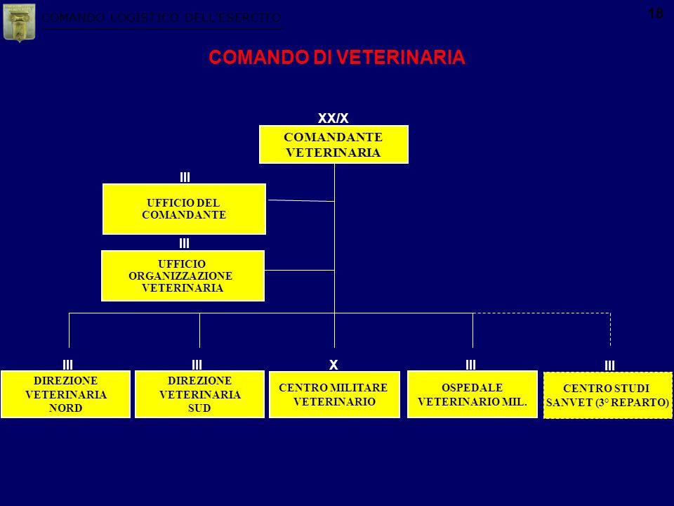 COMANDO LOGISTICO DELLESERCITO 18 DIREZIONE VETERINARIA SUD UFFICIO ORGANIZZAZIONE VETERINARIA III UFFICIO DEL COMANDANTE III COMANDANTE VETERINARIA X