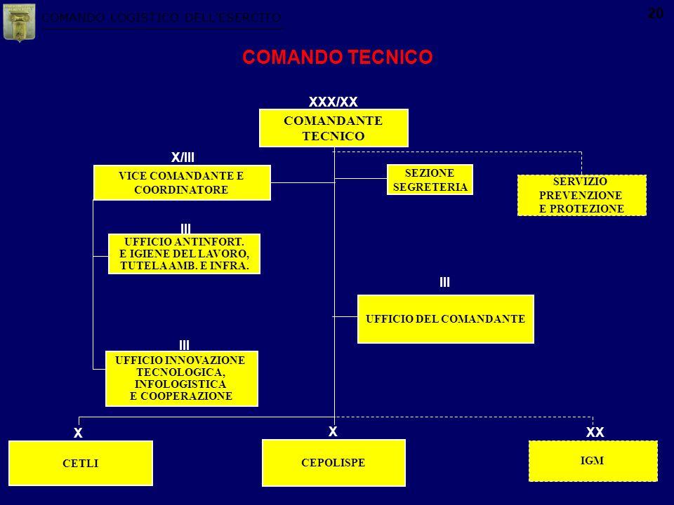 COMANDO LOGISTICO DELLESERCITO 20 UFFICIO DEL COMANDANTE III VICE COMANDANTE E COORDINATORE X/III COMANDANTE TECNICO XXX/XX SEZIONE SEGRETERIA CETLI X