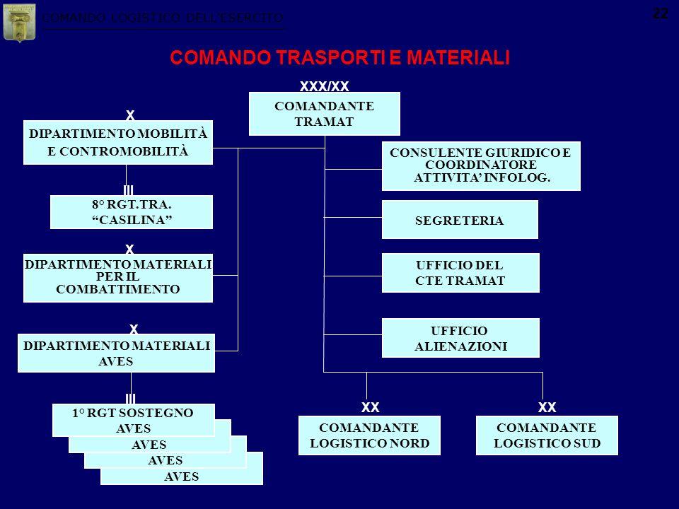 COMANDO LOGISTICO DELLESERCITO 22 COMANDO TRASPORTI E MATERIALI UFFICIO DEL CTE TRAMAT CONSULENTE GIURIDICO E COORDINATORE ATTIVITA INFOLOG. COMANDANT