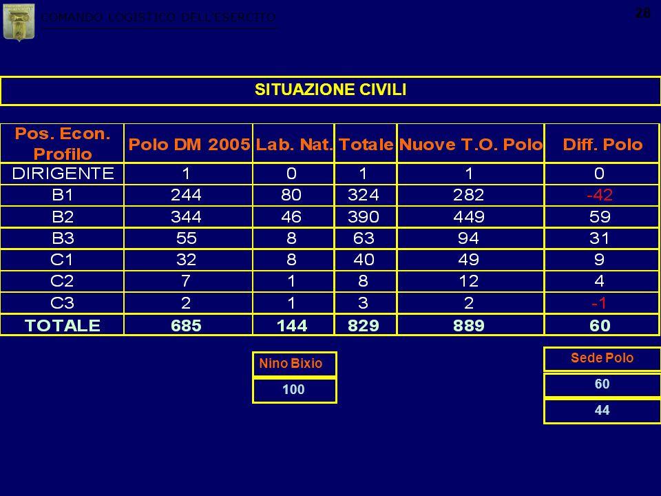 COMANDO LOGISTICO DELLESERCITO 28 SITUAZIONE CIVILI Nino Bixio Sede Polo 100 60 44