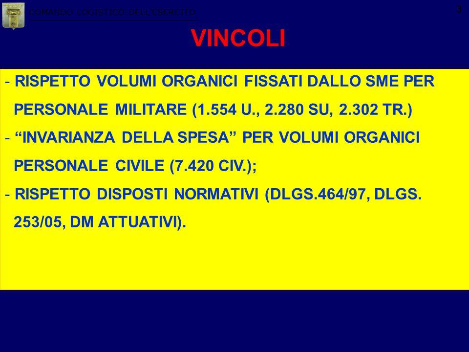 COMANDO LOGISTICO DELLESERCITO 3 VINCOLI - RISPETTO VOLUMI ORGANICI FISSATI DALLO SME PER PERSONALE MILITARE (1.554 U., 2.280 SU, 2.302 TR.) - INVARIA