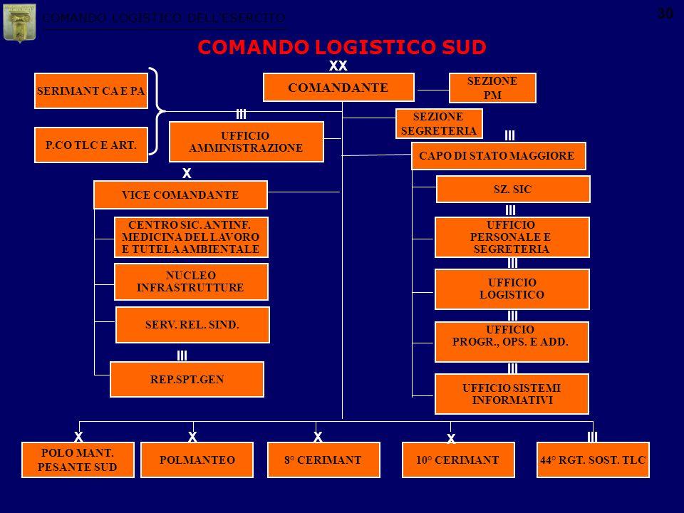 COMANDO LOGISTICO DELLESERCITO 30 COMANDO LOGISTICO SUD COMANDANTE XX POLO MANT. PESANTE SUD POLMANTEO8° CERIMANT10° CERIMANT44° RGT. SOST. TLC XXXIII