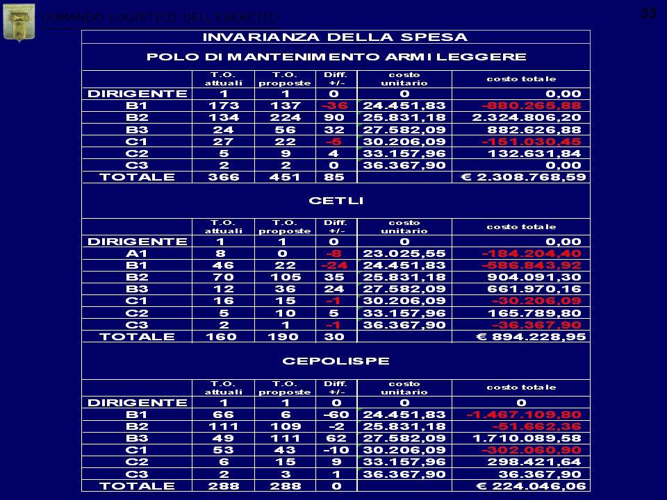 COMANDO LOGISTICO DELLESERCITO 33