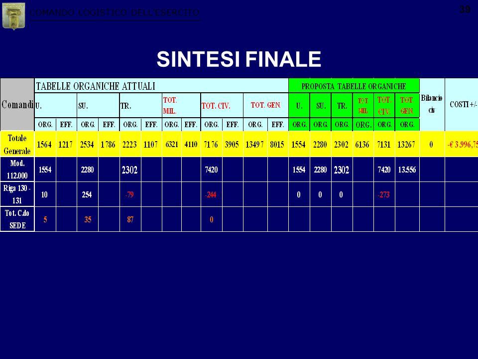 COMANDO LOGISTICO DELLESERCITO 39 SINTESI FINALE