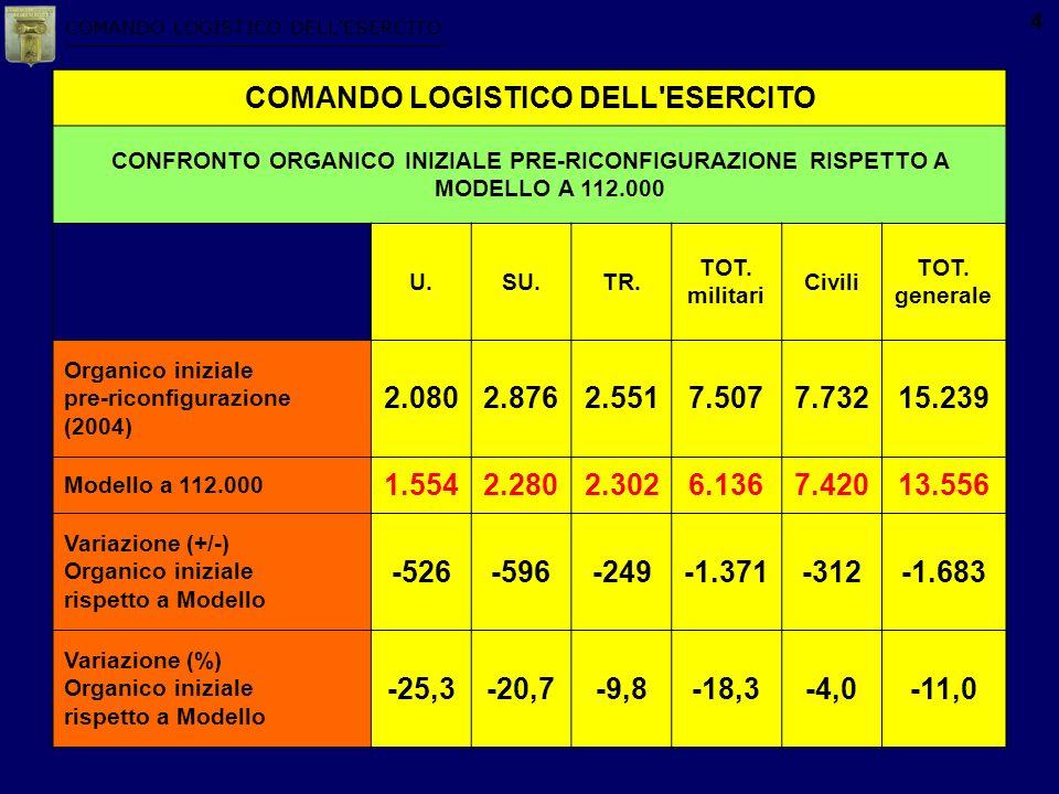 COMANDO LOGISTICO DELLESERCITO 4 COMANDO LOGISTICO DELL'ESERCITO CONFRONTO ORGANICO INIZIALE PRE-RICONFIGURAZIONE RISPETTO A MODELLO A 112.000 U.SU.TR