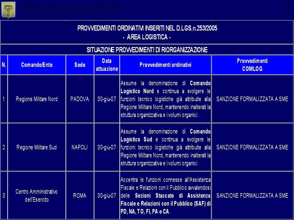 COMANDO LOGISTICO DELLESERCITO 5