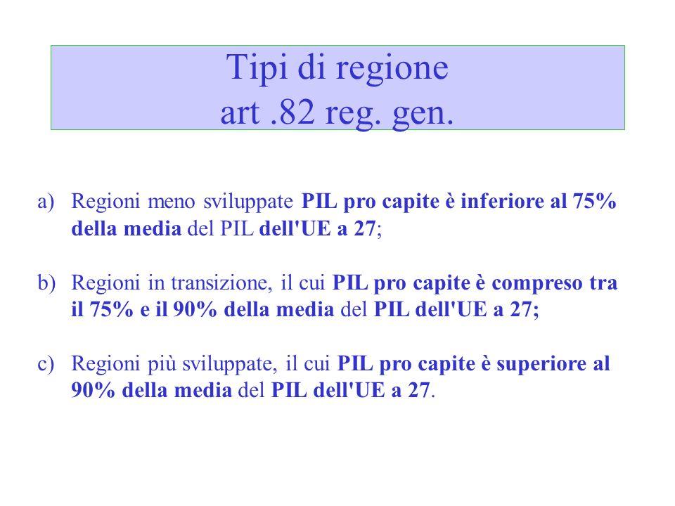 Tipi di regione art.82 reg. gen. a)Regioni meno sviluppate PIL pro capite è inferiore al 75% della media del PIL dell'UE a 27; b)Regioni in transizion