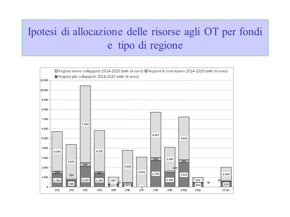 Ipotesi di allocazione delle risorse agli OT per fondi e tipo di regione