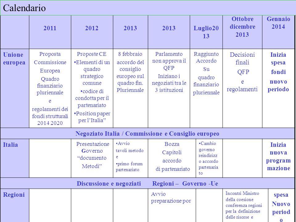 Italia percorso per la definizione dellAccordo di partenariato Documento metodi ed obiettivi Audizioni – partenariato istituzionale e partenariato ONG e PS Parti del contratto – accordo di partenariato Cambio Ministro coesione territoriale (incontri PS con il ministro in generale sulla strategia) Parziale cambio di strategia Decisone accordo bilancio e inizio trattative con le regioni -------------------------------- Regioni avviati alcuni percorsi di audizione e consultazione