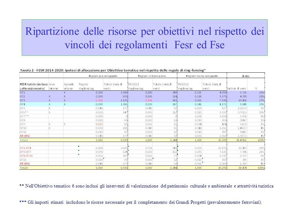 Ripartizione delle risorse per obiettivi nel rispetto dei vincoli dei regolamenti Fesr ed Fse ** Nell'Obiettivo tematico 6 sono inclusi gli interventi
