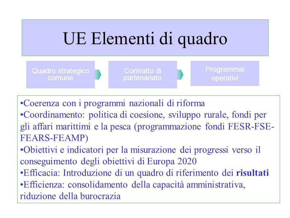 UE Elementi di quadro Coerenza con i programmi nazionali di riforma Coordinamento: politica di coesione, sviluppo rurale, fondi per gli affari maritti