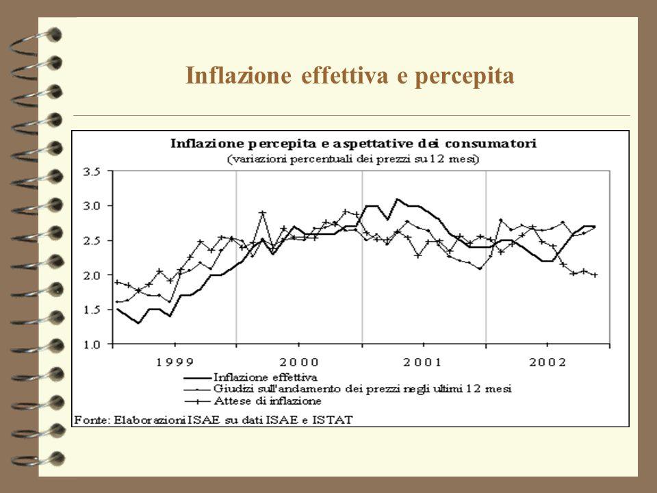 Inflazione effettiva e percepita