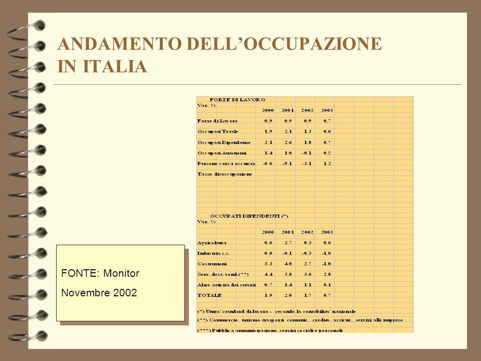 ANDAMENTO DELLOCCUPAZIONE IN ITALIA FONTE: Monitor Novembre 2002 FONTE: Monitor Novembre 2002