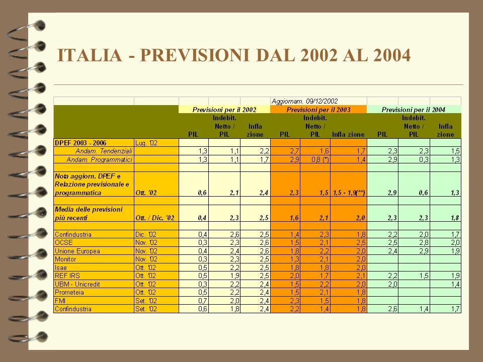 ITALIA - PREVISIONI DAL 2002 AL 2004