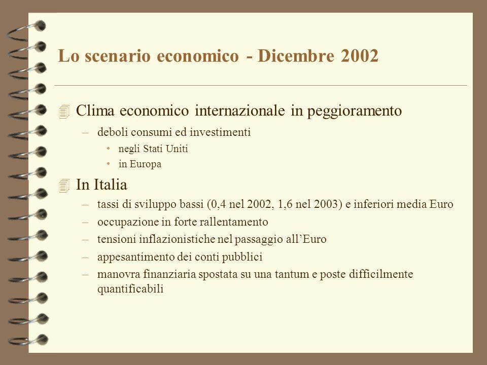 Lo scenario economico - Dicembre 2002 4 Clima economico internazionale in peggioramento –deboli consumi ed investimenti negli Stati Uniti in Europa 4 In Italia –tassi di sviluppo bassi (0,4 nel 2002, 1,6 nel 2003) e inferiori media Euro –occupazione in forte rallentamento –tensioni inflazionistiche nel passaggio allEuro –appesantimento dei conti pubblici –manovra finanziaria spostata su una tantum e poste difficilmente quantificabili