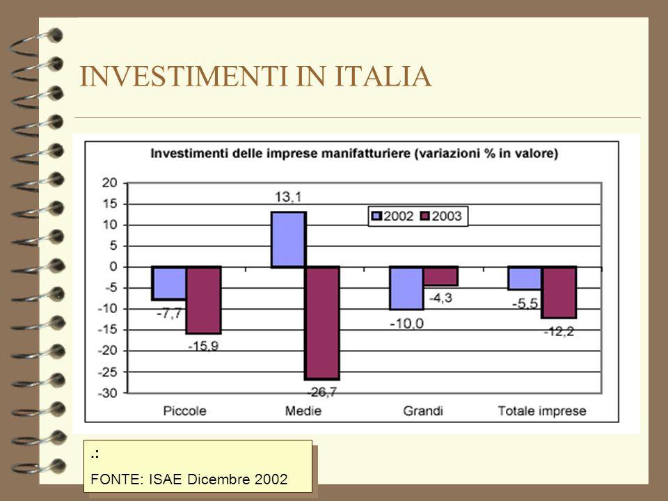 INVESTIMENTI IN ITALIA.: FONTE: ISAE Dicembre 2002.: FONTE: ISAE Dicembre 2002