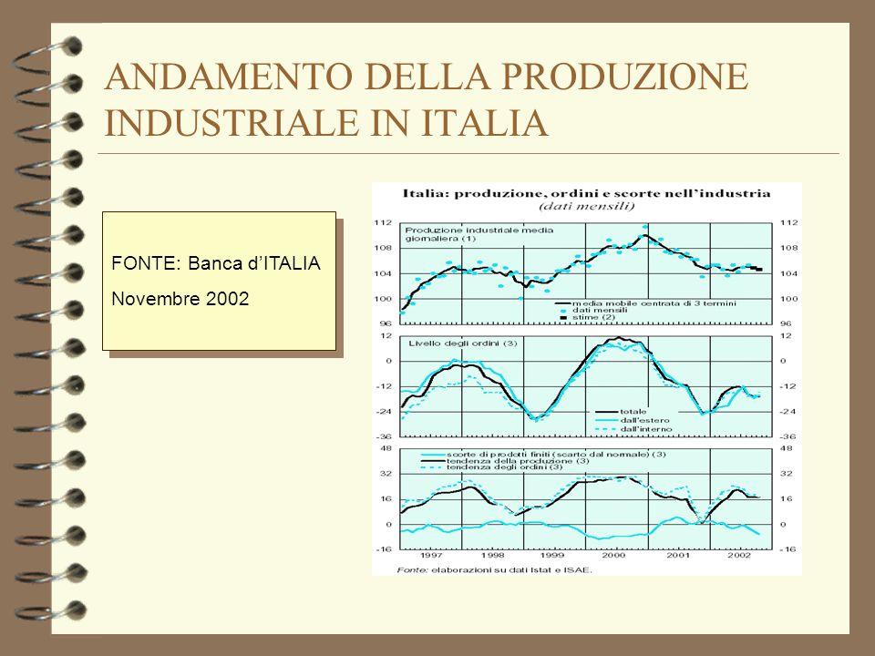 ANDAMENTO DELLA PRODUZIONE INDUSTRIALE IN ITALIA FONTE: Banca dITALIA Novembre 2002 FONTE: Banca dITALIA Novembre 2002