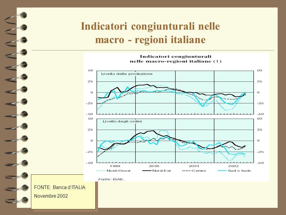 Clima di fiducia delle imprese manifatturiere (Dati destagionalizzati, Indici base 1995=100).: FONTE: ISAE Dicembre 2002.: FONTE: ISAE Dicembre 2002