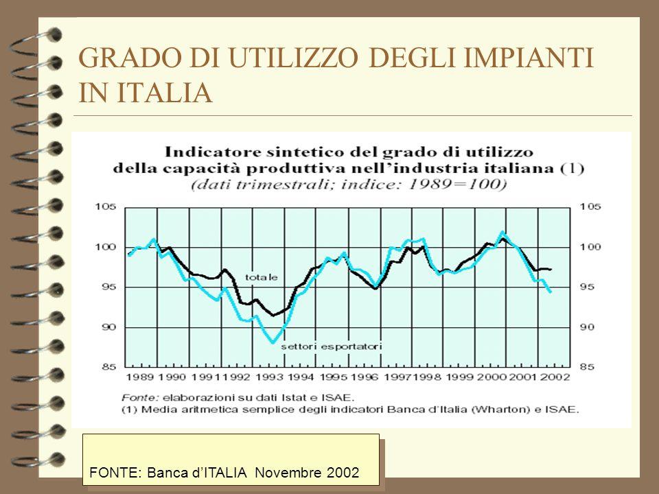 GRADO DI UTILIZZO DEGLI IMPIANTI IN ITALIA FONTE: Banca dITALIA Novembre 2002