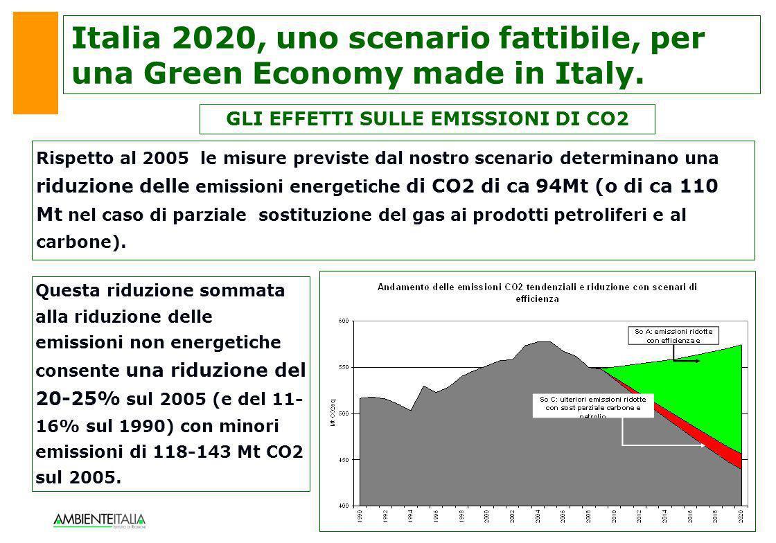 10 GLI EFFETTI SULLE EMISSIONI DI CO2 Questa riduzione sommata alla riduzione delle emissioni non energetiche consente una riduzione del 20-25% sul 20