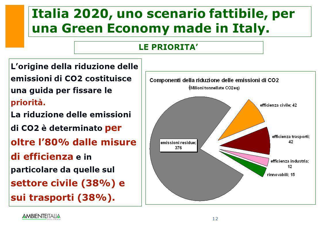 12 Lorigine della riduzione delle emissioni di CO2 costituisce una guida per fissare le priorità. La riduzione delle emissioni di CO2 è determinato pe