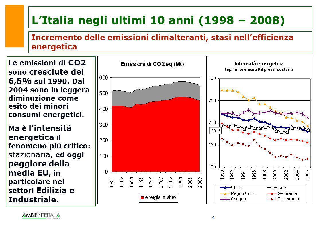 4 LItalia negli ultimi 10 anni (1998 – 2008) Incremento delle emissioni climalteranti, stasi nellefficienza energetica Le emissioni di CO2 sono cresci