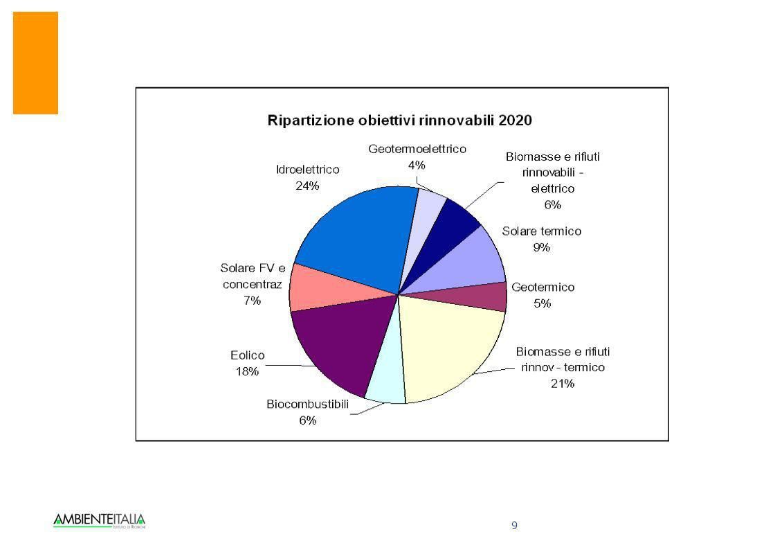 10 GLI EFFETTI SULLE EMISSIONI DI CO2 Questa riduzione sommata alla riduzione delle emissioni non energetiche consente una riduzione del 20-25% sul 2005 (e del 11- 16% sul 1990) con minori emissioni di 118-143 Mt CO2 sul 2005.