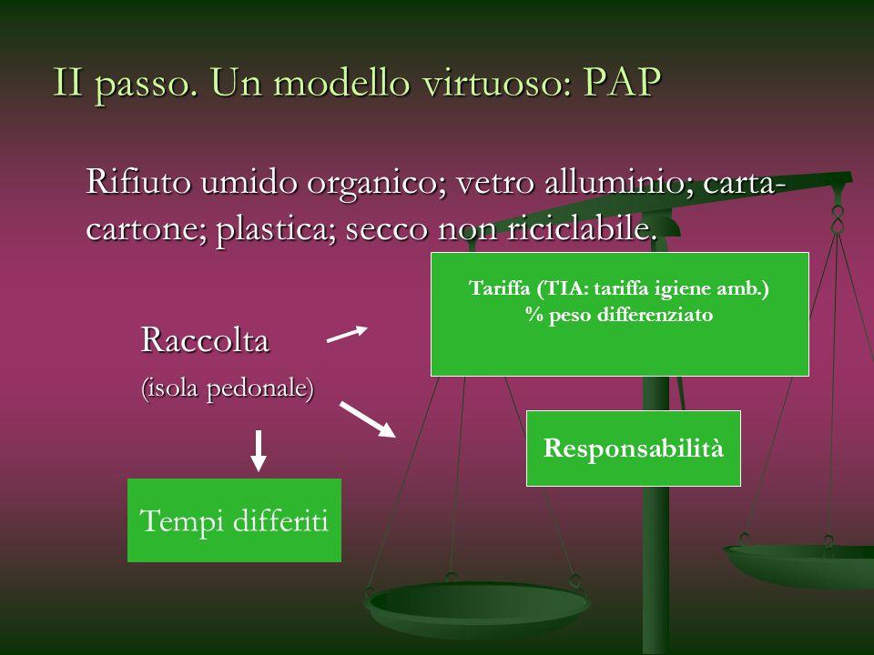 II passo. Un modello virtuoso: PAP Rifiuto umido organico; vetro alluminio; carta- cartone; plastica; secco non riciclabile. Raccolta (isola pedonale)