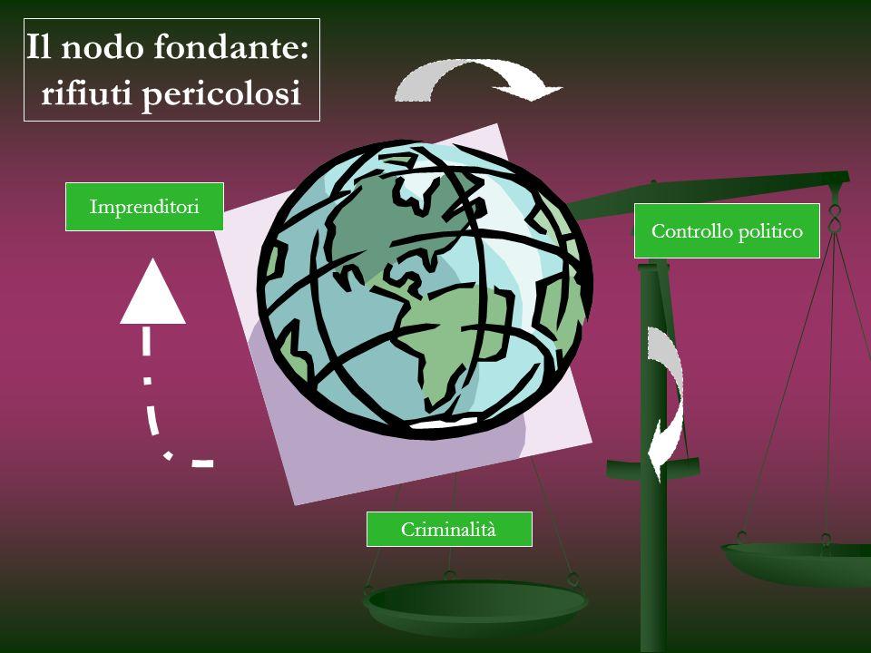 Imprenditori Criminalità Controllo politico Il nodo fondante: rifiuti pericolosi