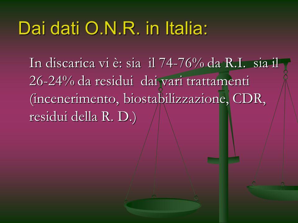 Dai dati O.N.R. in Italia: In discarica vi è: sia il 74-76% da R.I. sia il 26-24% da residui dai vari trattamenti (incenerimento, biostabilizzazione,