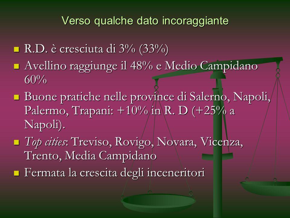 Verso qualche dato incoraggiante R.D. è cresciuta di 3% (33%) R.D. è cresciuta di 3% (33%) Avellino raggiunge il 48% e Medio Campidano 60% Avellino ra
