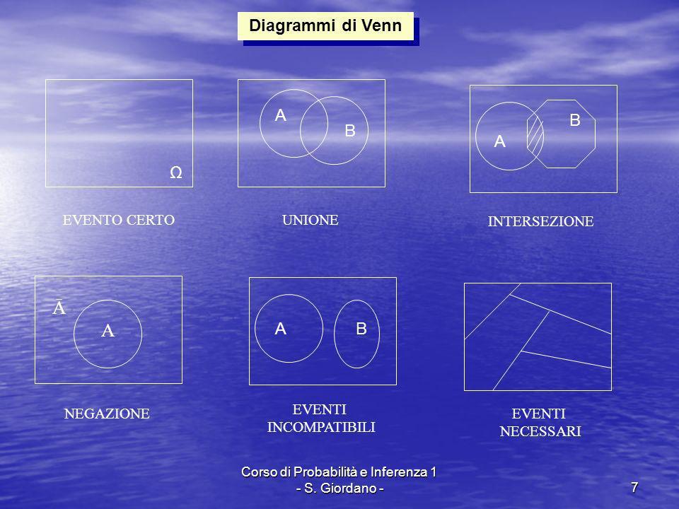 Corso di Probabilità e Inferenza 1 - S. Giordano -7 Diagrammi di Venn A UNIONE INTERSEZIONE NEGAZIONE EVENTI INCOMPATIBILI EVENTI NECESSARI Ā A B A B