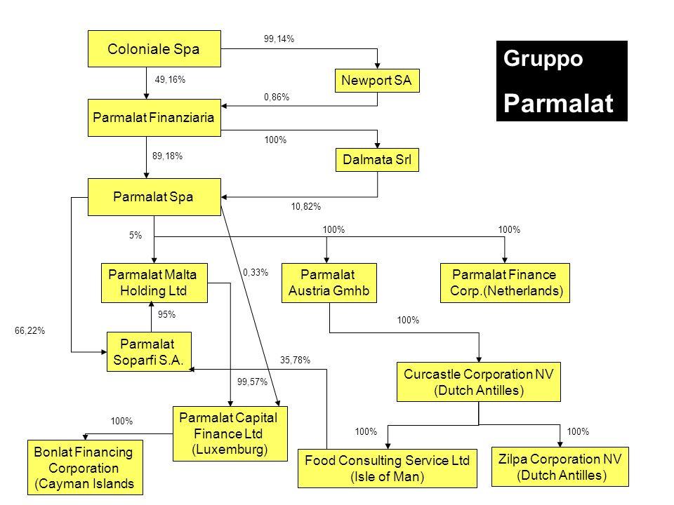 Coloniale Spa Parmalat Finanziaria 49,16% Newport SA 0,86% 99,14% Parmalat Spa Dalmata Srl 100% 89,18% 10,82% Parmalat Malta Holding Ltd Parmalat Aust
