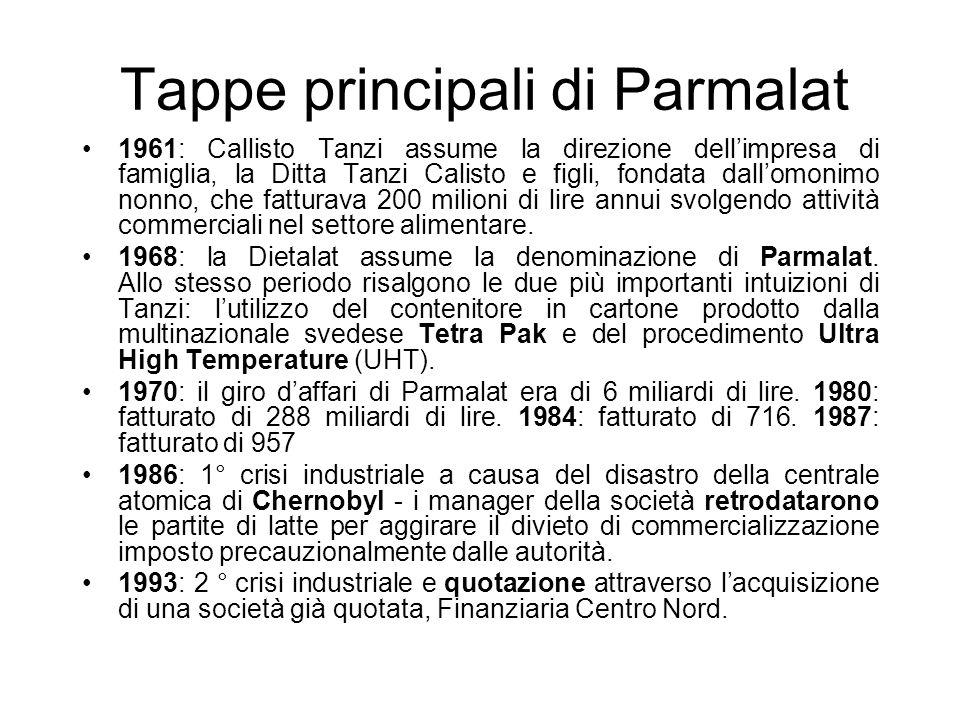 Tappe principali di Parmalat 1961: Callisto Tanzi assume la direzione dellimpresa di famiglia, la Ditta Tanzi Calisto e figli, fondata dallomonimo non