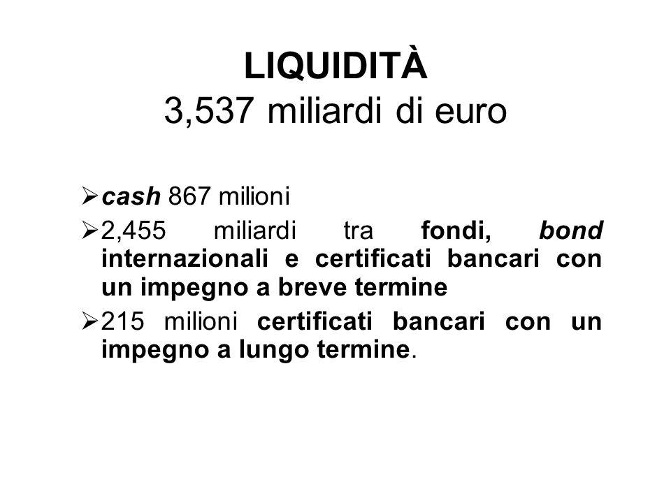 cash 867 milioni 2,455 miliardi tra fondi, bond internazionali e certificati bancari con un impegno a breve termine 215 milioni certificati bancari co