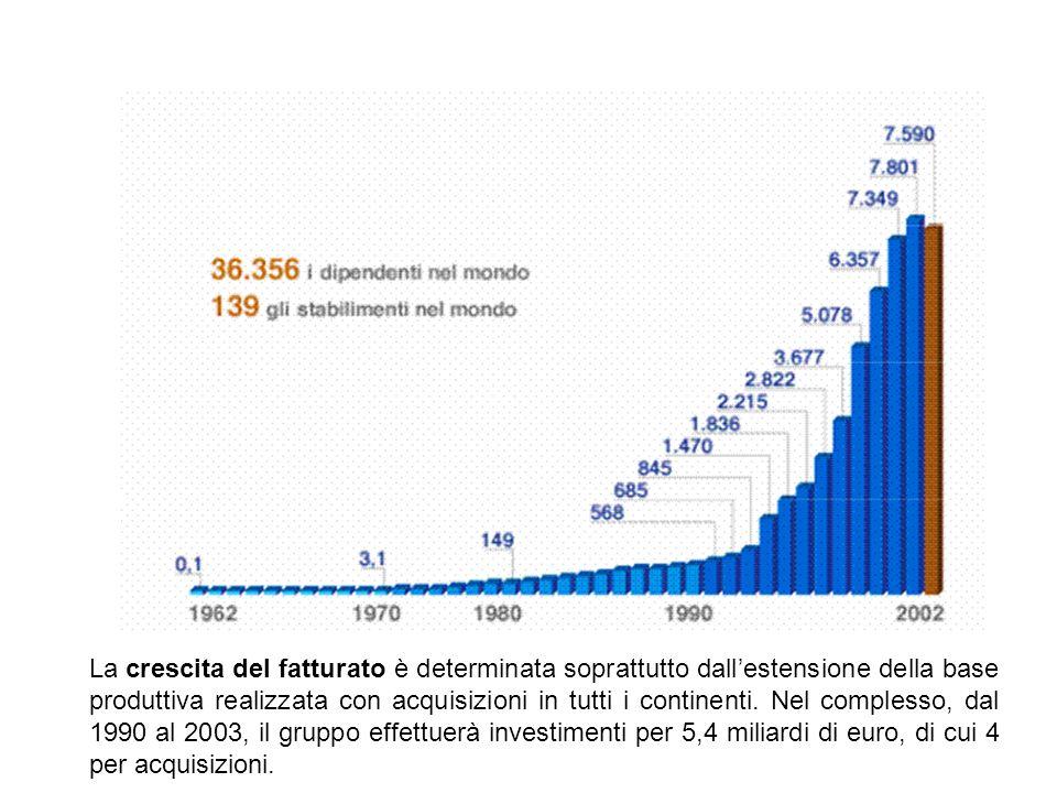 La crescita del fatturato è determinata soprattutto dallestensione della base produttiva realizzata con acquisizioni in tutti i continenti. Nel comple