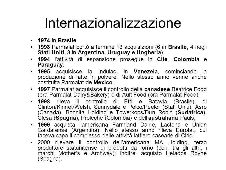 Internazionalizzazione 1974 in Brasile 1993 Parmalat portò a termine 13 acquisizioni (6 in Brasile, 4 negli Stati Uniti, 3 in Argentina, Uruguay e Ung