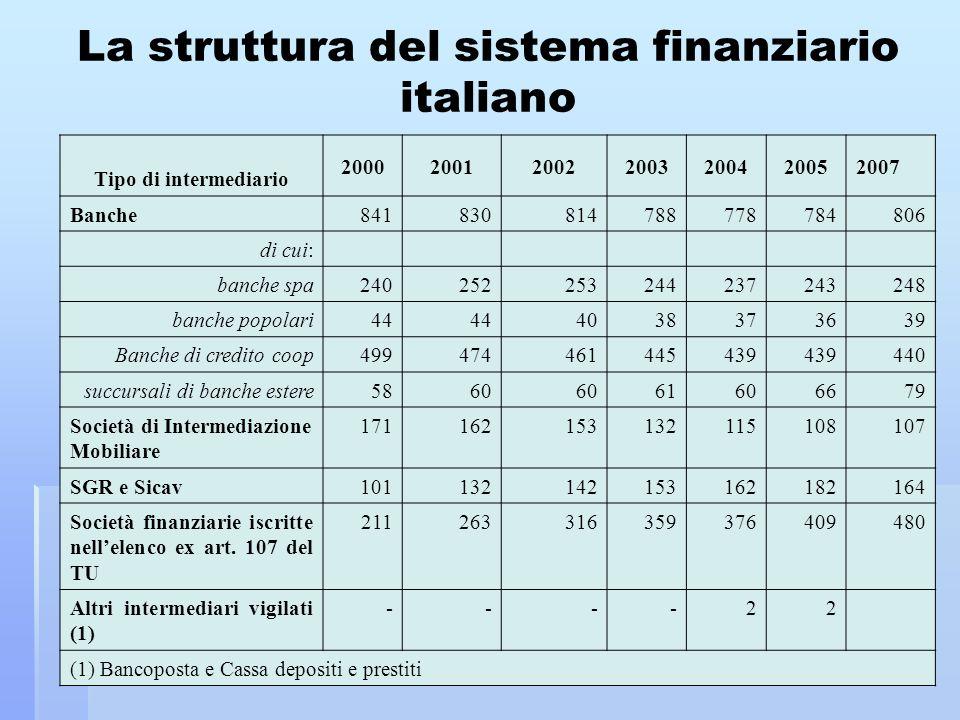 04/02/2014Domenica Federico8 La composizione del sistema finanziario italiano