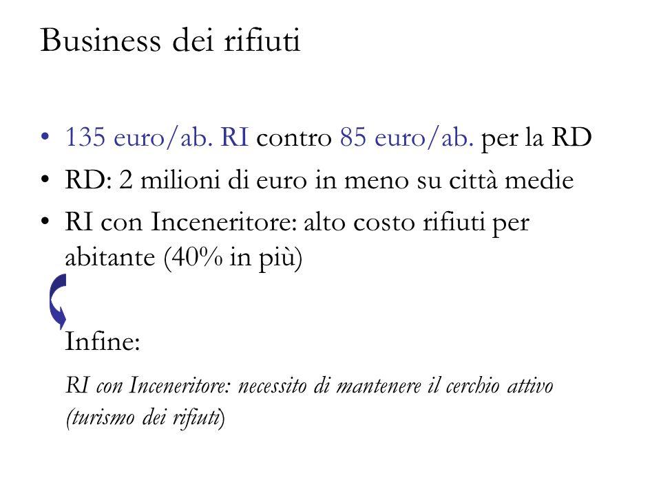 Business dei rifiuti 135 euro/ab.RI contro 85 euro/ab.