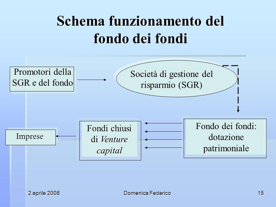 2 aprile 2008Domenica Federico15 Fondo dei fondi: dotazione patrimoniale Fondi chiusi di Venture capital Schema funzionamento del fondo dei fondi Promotori della SGR e del fondo Società di gestione del risparmio (SGR) Imprese