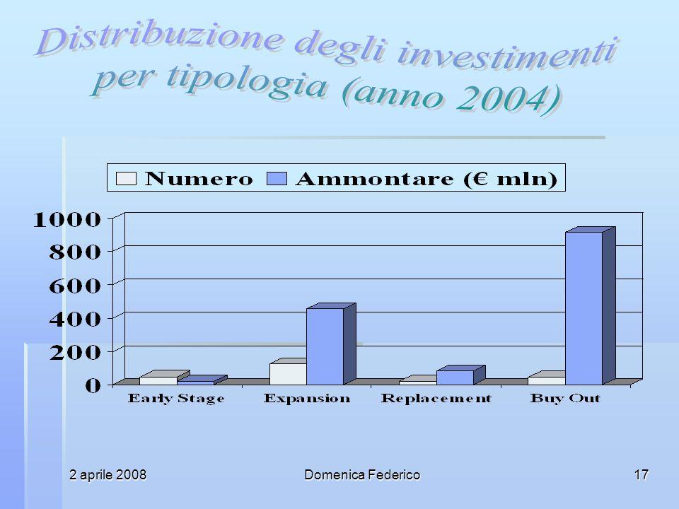 2 aprile 2008Domenica Federico17