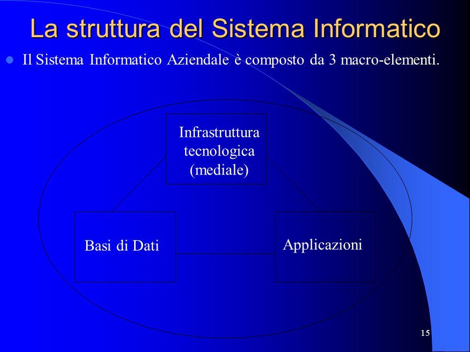14 Sistema Informatico La sequenza di passi necessaria per pianificare, progettare, realizzare e mantenere funzionante una applicazione mediante elabo