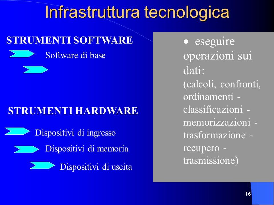 15 La struttura del Sistema Informatico Il Sistema Informatico Aziendale è composto da 3 macro-elementi. Basi di Dati Applicazioni Infrastruttura tecn