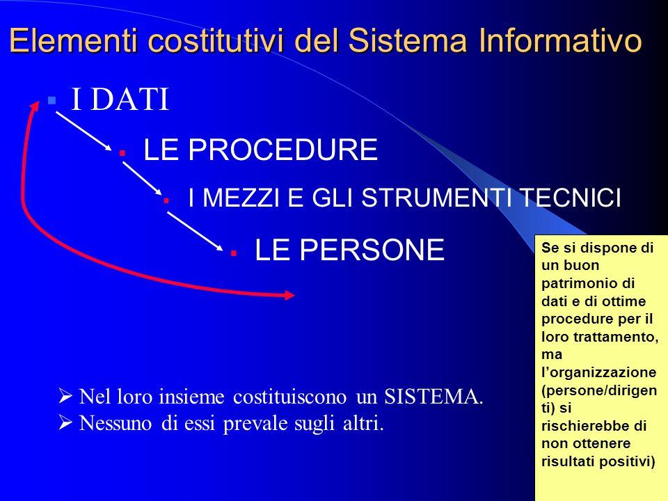 4 Sistema Informativo (SIv) Insieme degli elementi che cooperano per la: Generazione / archiviazione Memorizzazione Trattamento Scambio di informazion