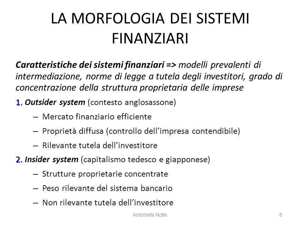 LA MORFOLOGIA DEI SISTEMI FINANZIARI Caratteristiche dei sistemi finanziari => modelli prevalenti di intermediazione, norme di legge a tutela degli in