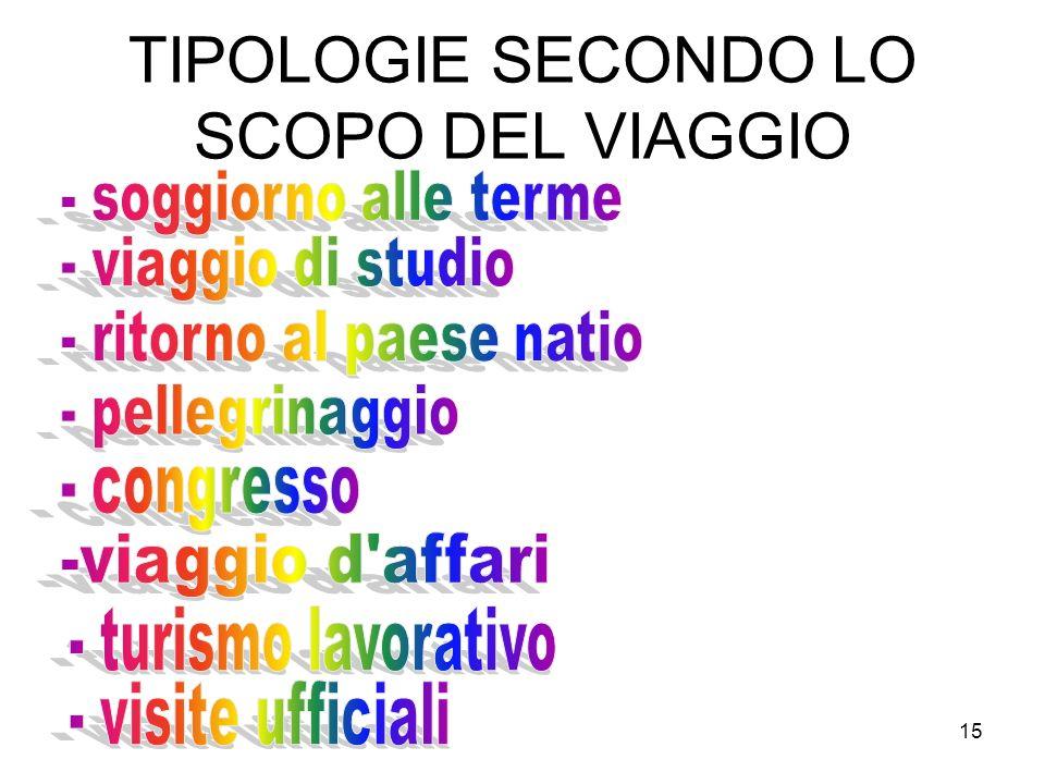 15 TIPOLOGIE SECONDO LO SCOPO DEL VIAGGIO
