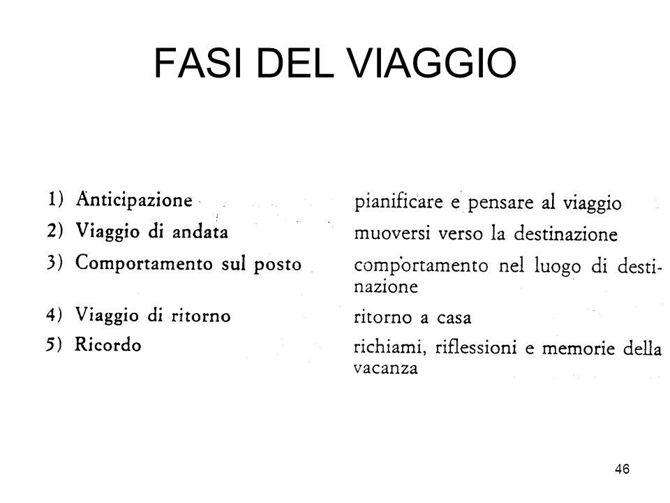 46 FASI DEL VIAGGIO