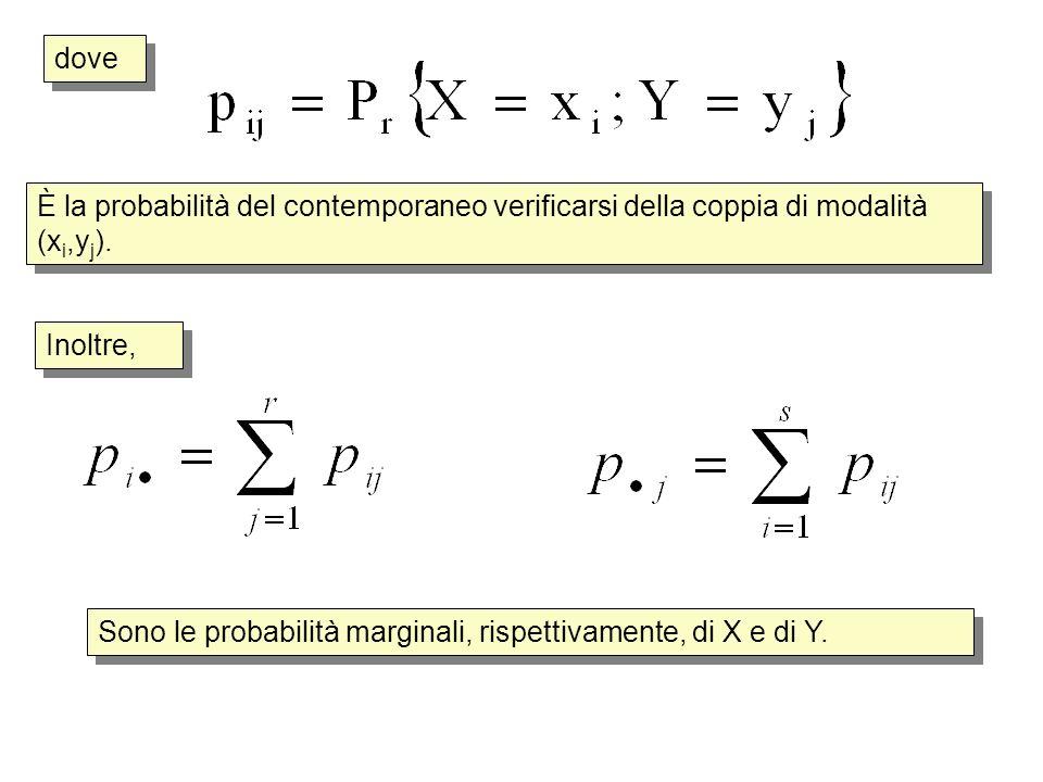 dove Inoltre, Sono le probabilità marginali, rispettivamente, di X e di Y. È la probabilità del contemporaneo verificarsi della coppia di modalità (x