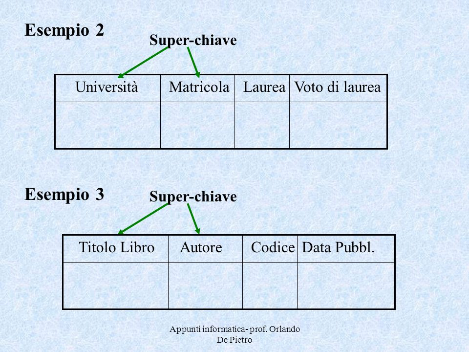 Appunti informatica- prof. Orlando De Pietro Esempio 2 MatricolaLaurea UniversitàVoto di laurea Super-chiave AutoreCodice Titolo LibroData Pubbl. Esem